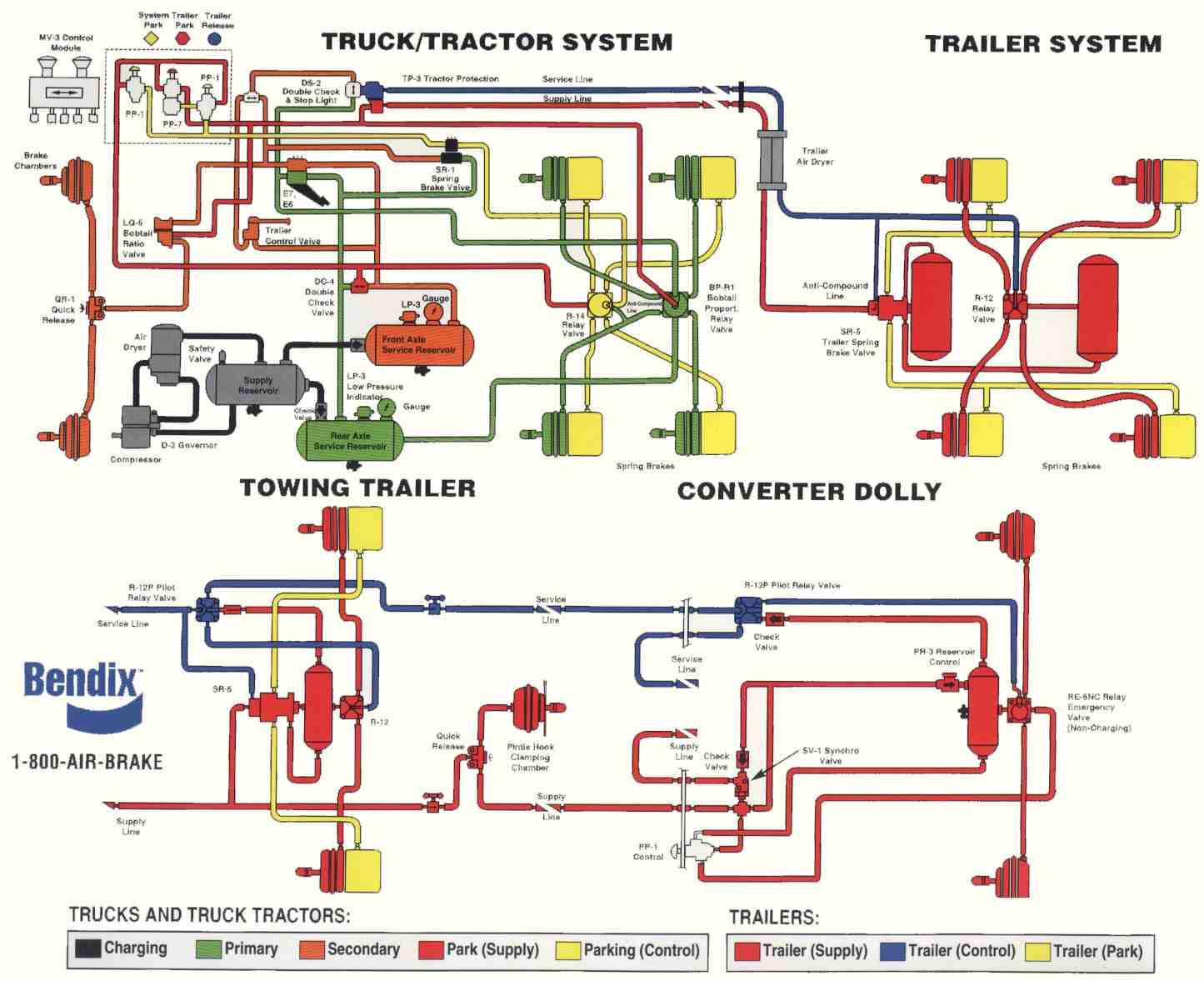 Freightliner air brake system diagram